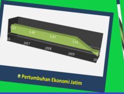 Mantap, Pertumbuhan Ekonomi Jawa Timur Tinggi