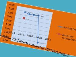 Rendah Pertumbuhan Ekonomi Probolinggo